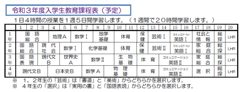 令和3年度教育課程表